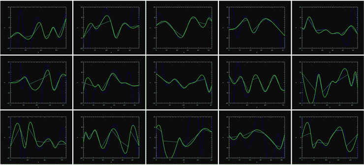 A series of line graphs